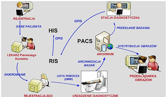 cyfryzacja szpitala